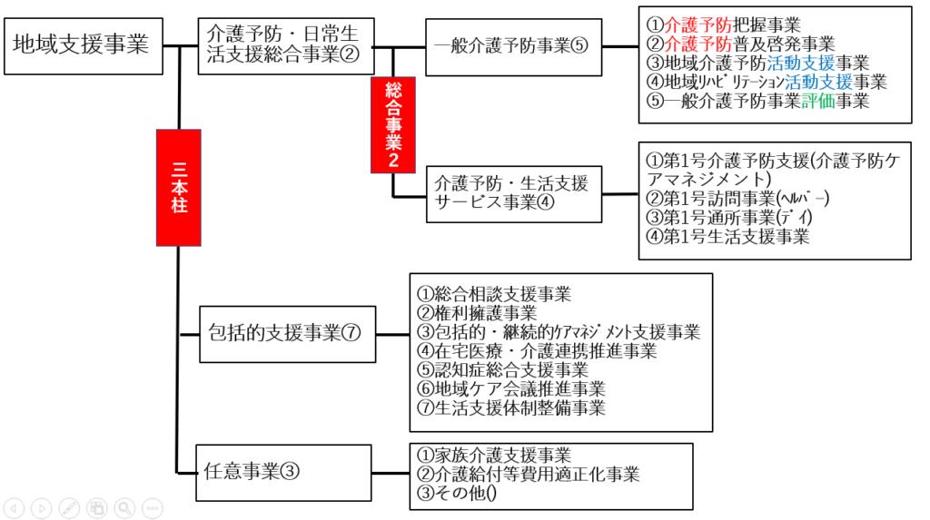 ケアマネ試験の暗記法~地域支援事業・一般介護予防事業編~【ケアマネ ...
